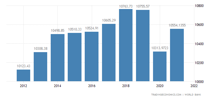 Tunisia GDP per capita PPP