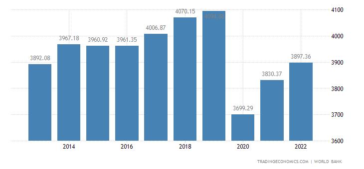 Tunisia GDP per capita