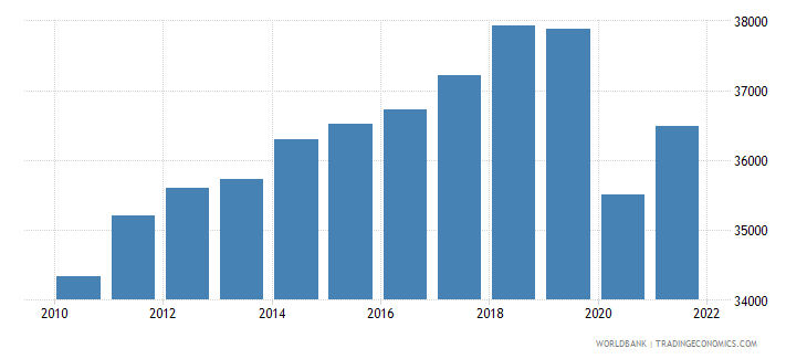 tunisia gdp per person employed constant 1990 ppp dollar wb data