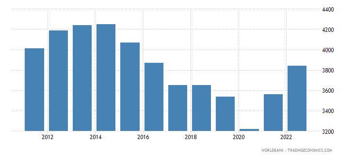 tunisia gni per capita atlas method us dollar wb data