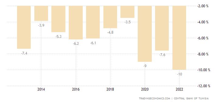 Tunisia Government Budget