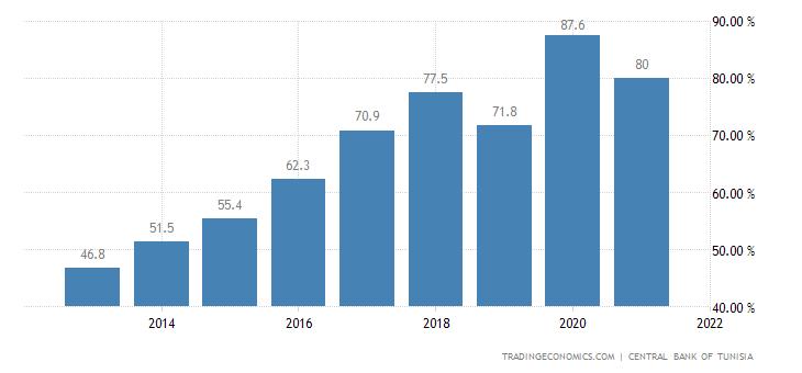 Tunisia Government Debt to GDP