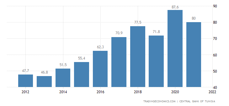 Tunisia Government Debt to GDP