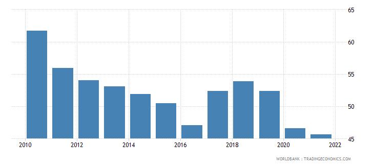 tunisia government effectiveness percentile rank wb data