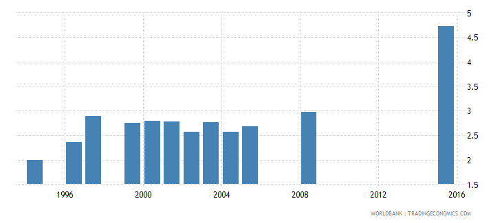 tunisia government expenditure on secondary education as percent of gdp percent wb data