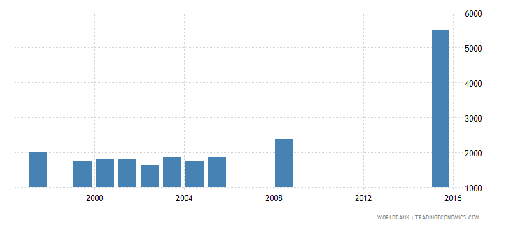 tunisia government expenditure per secondary student constant ppp$ wb data