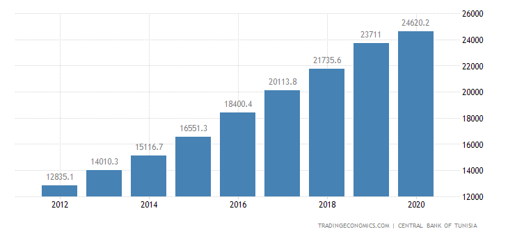 Tunisia Government Spending