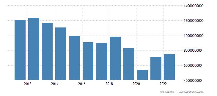 tunisia gross capital formation us dollar wb data
