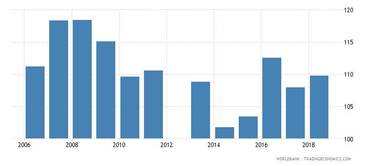 tunisia gross enrolment ratio lower secondary female percent wb data