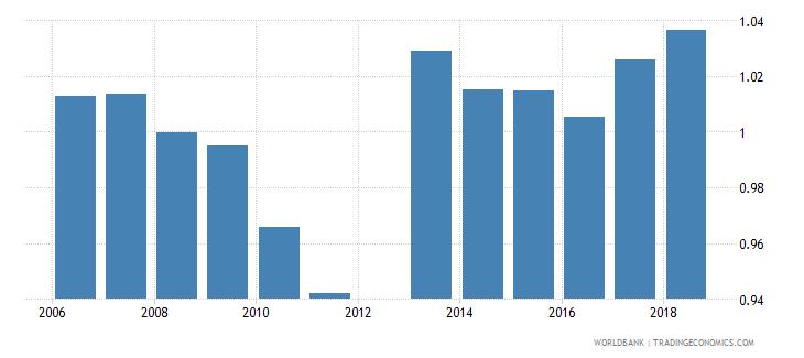 tunisia gross enrolment ratio lower secondary gender parity index gpi wb data