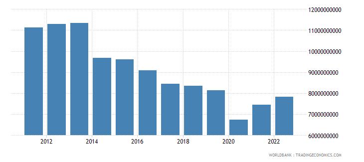 tunisia gross fixed capital formation us dollar wb data