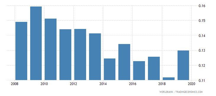 tunisia gross portfolio equity assets to gdp percent wb data