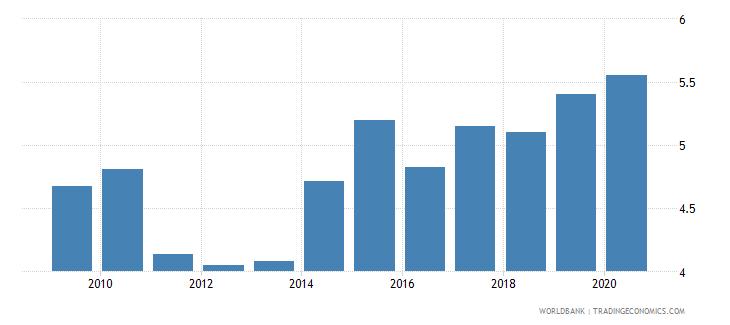 tunisia gross portfolio equity liabilities to gdp percent wb data