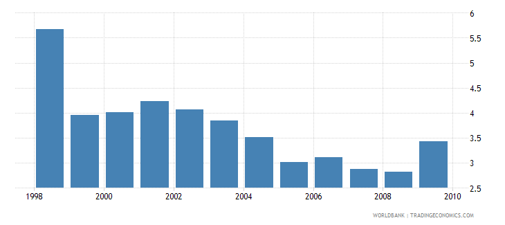 tunisia gross public investment percent of gdp wb data
