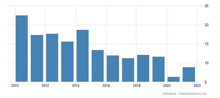 tunisia gross savings percent of gni wb data