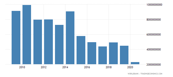 tunisia gross savings us dollar wb data