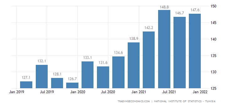 Tunisia Housing Index