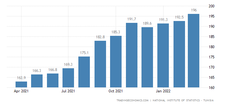 Tunisia Import Prices
