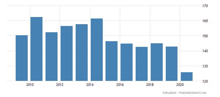 tunisia import volume index 2000  100 wb data