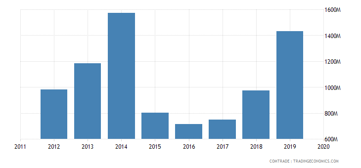 tunisia imports algeria