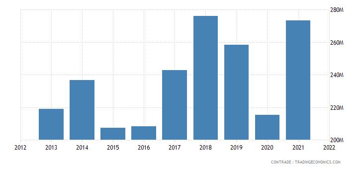 tunisia imports aluminum