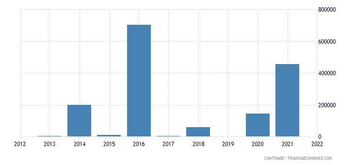 tunisia imports angola