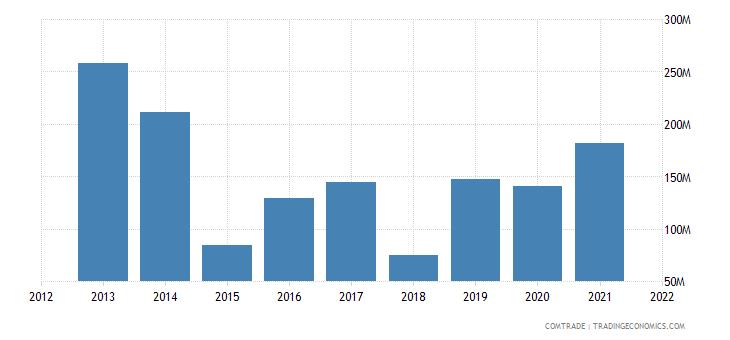 tunisia imports argentina