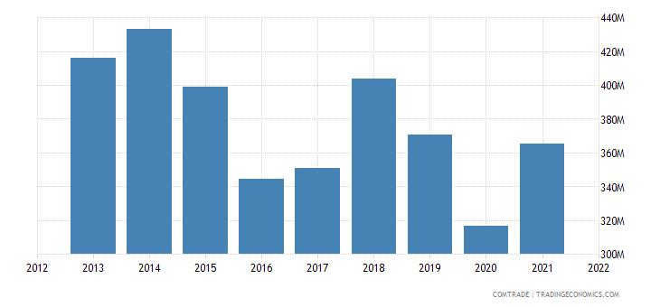 tunisia imports articles iron steel