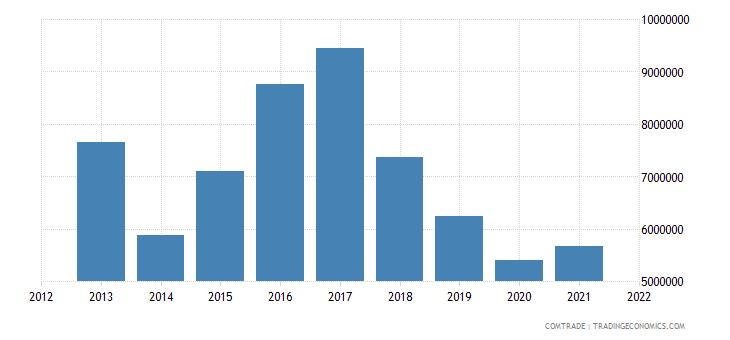 tunisia imports australia