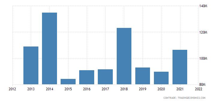 tunisia imports austria