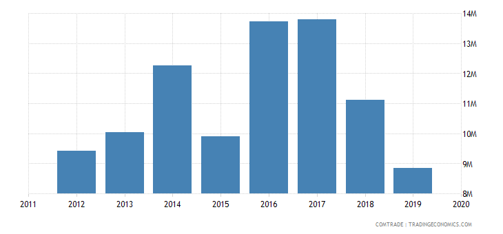tunisia imports bangladesh