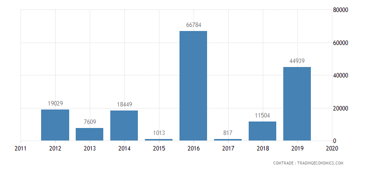 tunisia imports bolivia