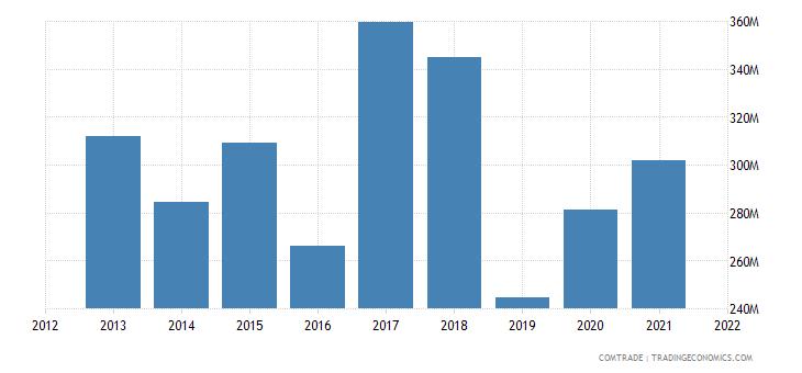 tunisia imports brazil