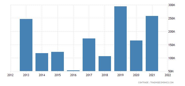 tunisia imports bulgaria