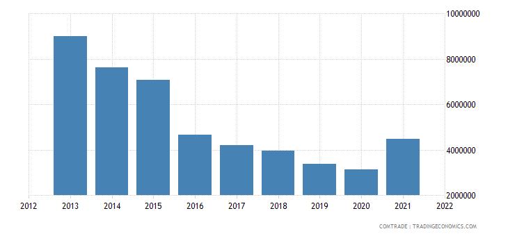 tunisia imports chile