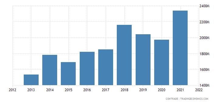 tunisia imports china