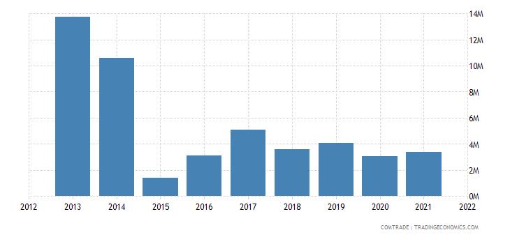 tunisia imports colombia