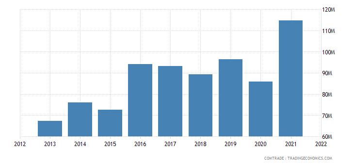 tunisia imports czech republic