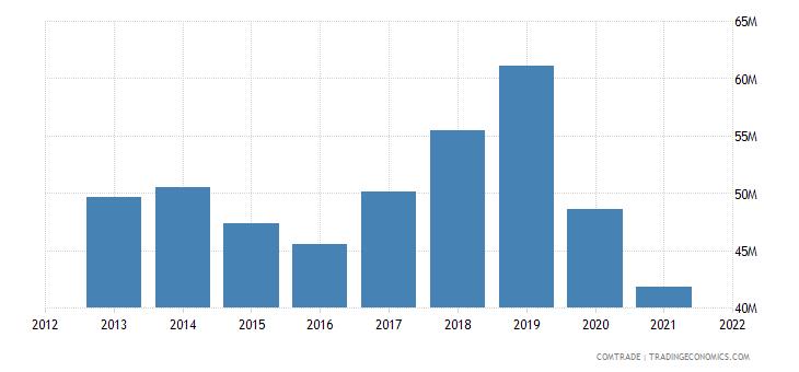 tunisia imports denmark