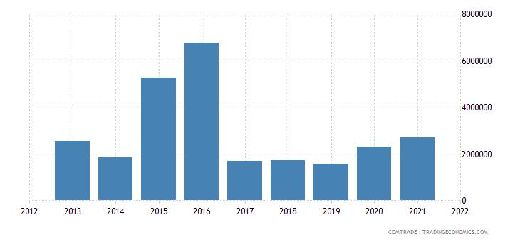tunisia imports estonia