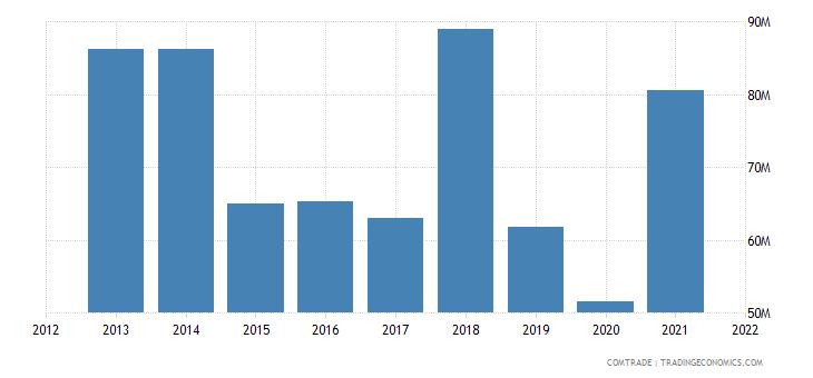tunisia imports finland