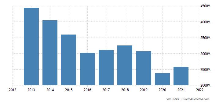 tunisia imports france