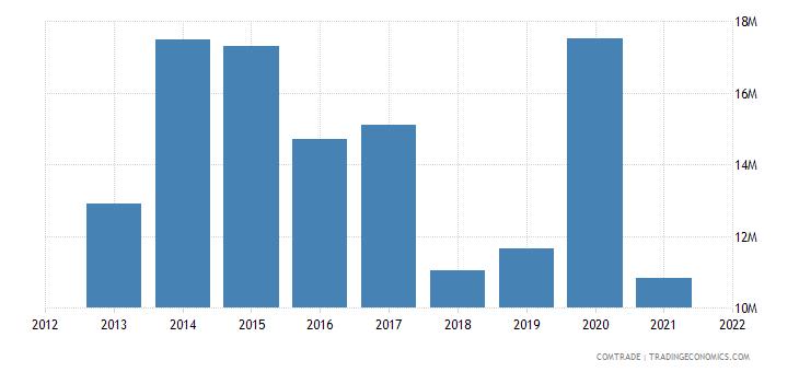 tunisia imports ghana