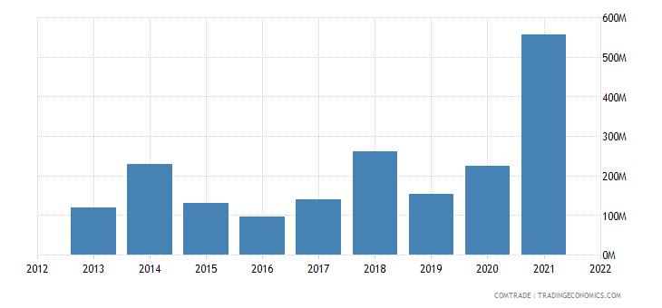 tunisia imports greece