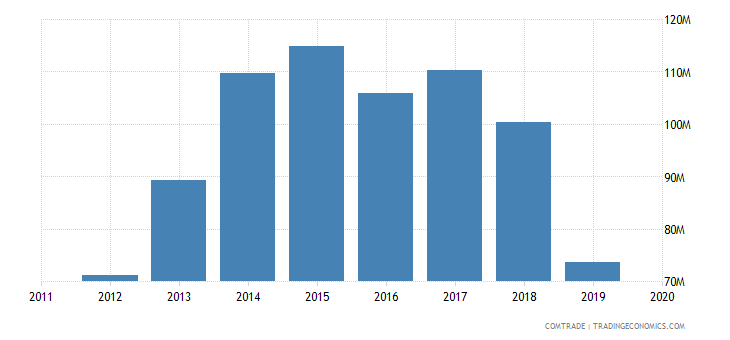 tunisia imports hungary