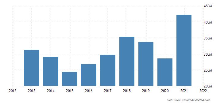 tunisia imports india