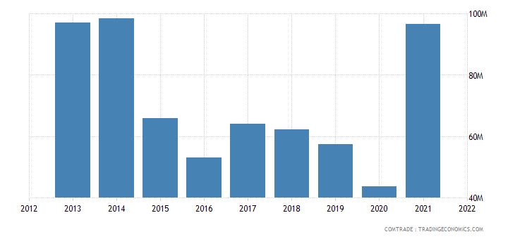tunisia imports indonesia