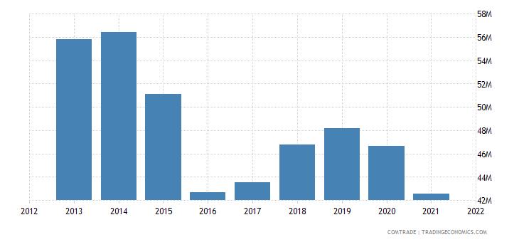tunisia imports ireland