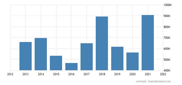 tunisia imports iron steel