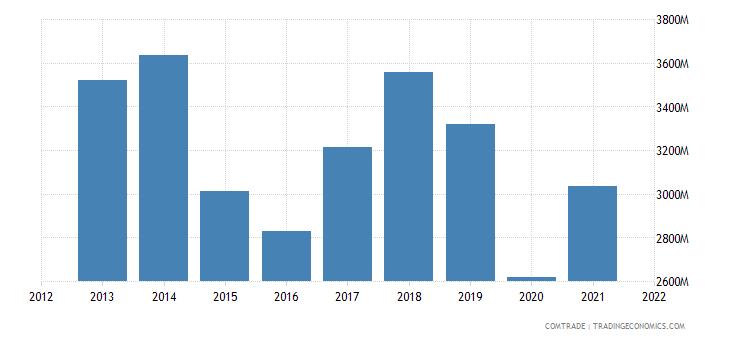 tunisia imports italy